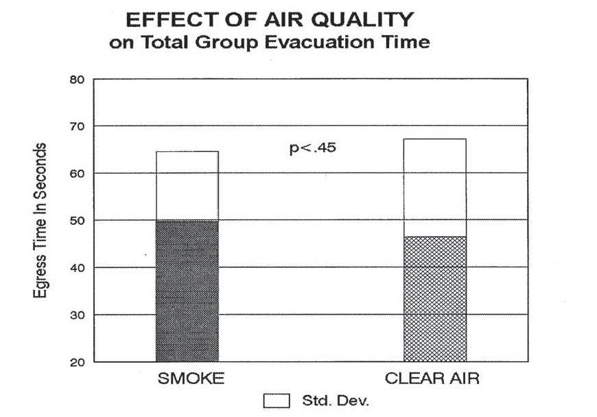 Clear Air versus smoke
